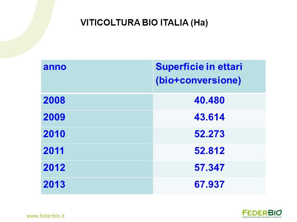 VITICOLTURA BIO ITALIA (Ha)