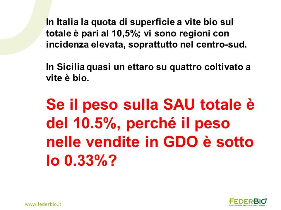 In Italia la quota di superficie a vite bio sul totale è pari al 10,5%; vi sono regioni con incidenza elevata, soprattutto nel centro-sud.