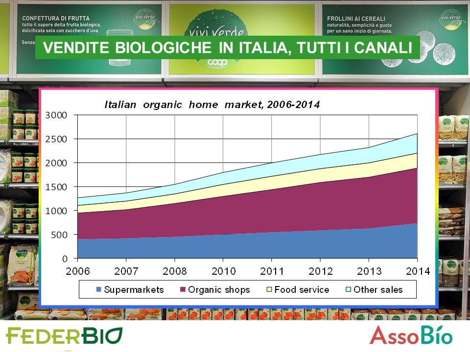 VENDITE BIOLOGICHE IN ITALIA, TUTTI I CANALI