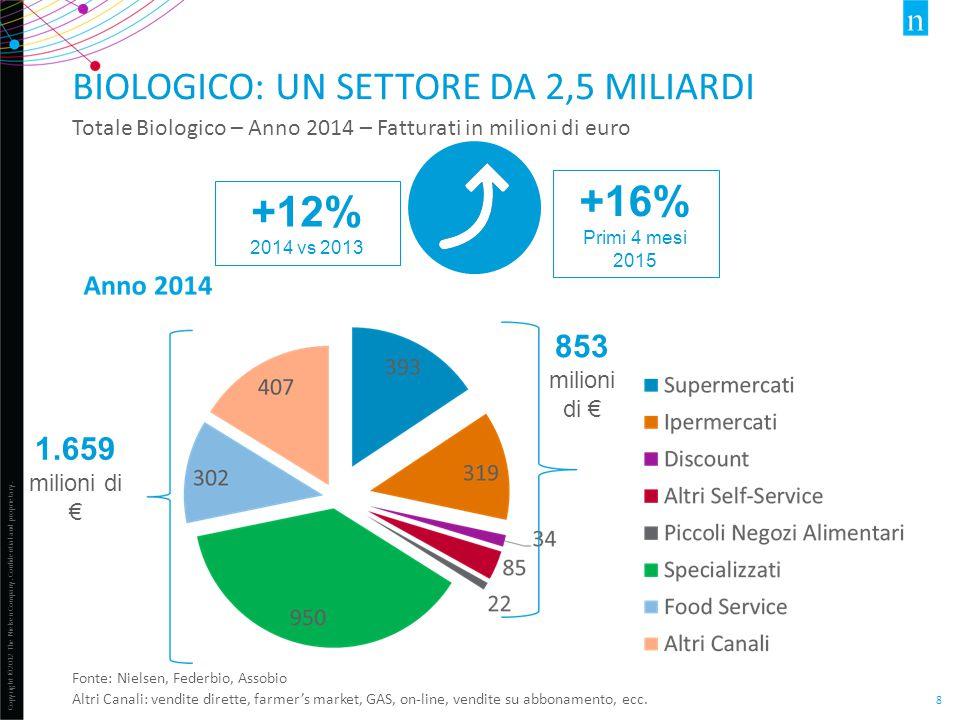 Biologico: un settore da 2,5 miliardi
