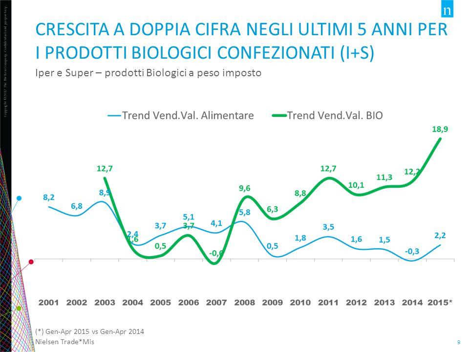 Crescita a doppia cifra negli ultimi 5 anni per i prodotti biologici confezionati (i+s)