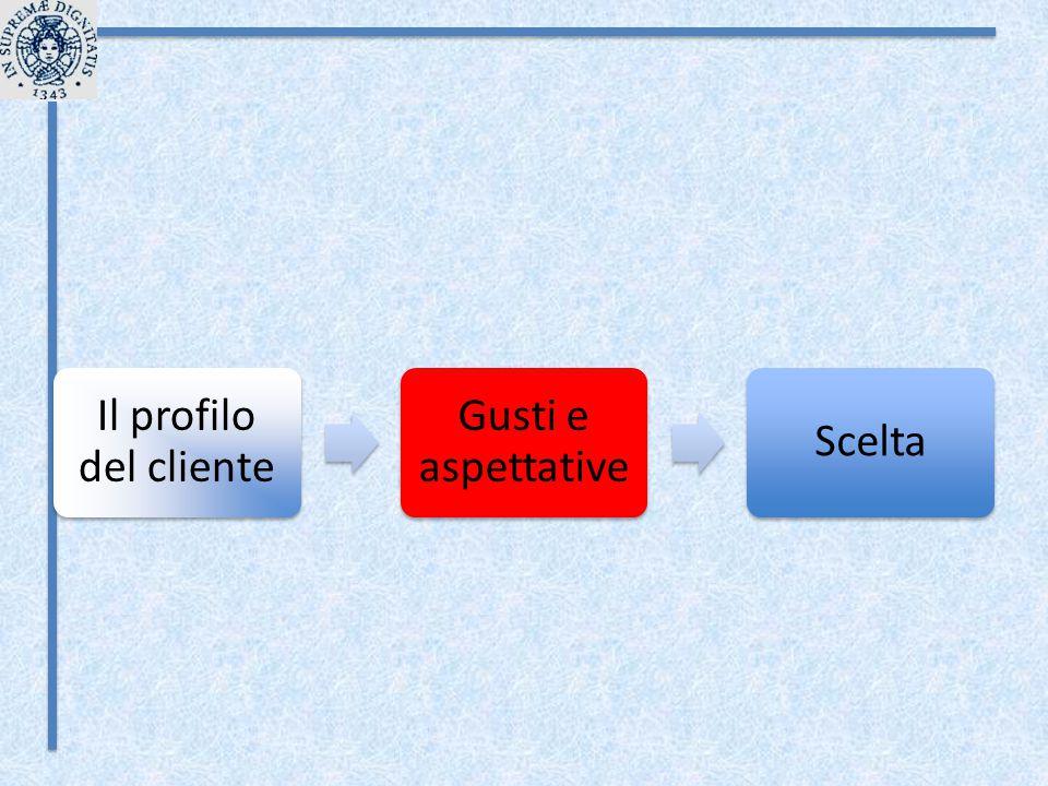 Il profilo del cliente Gusti e aspettative Scelta