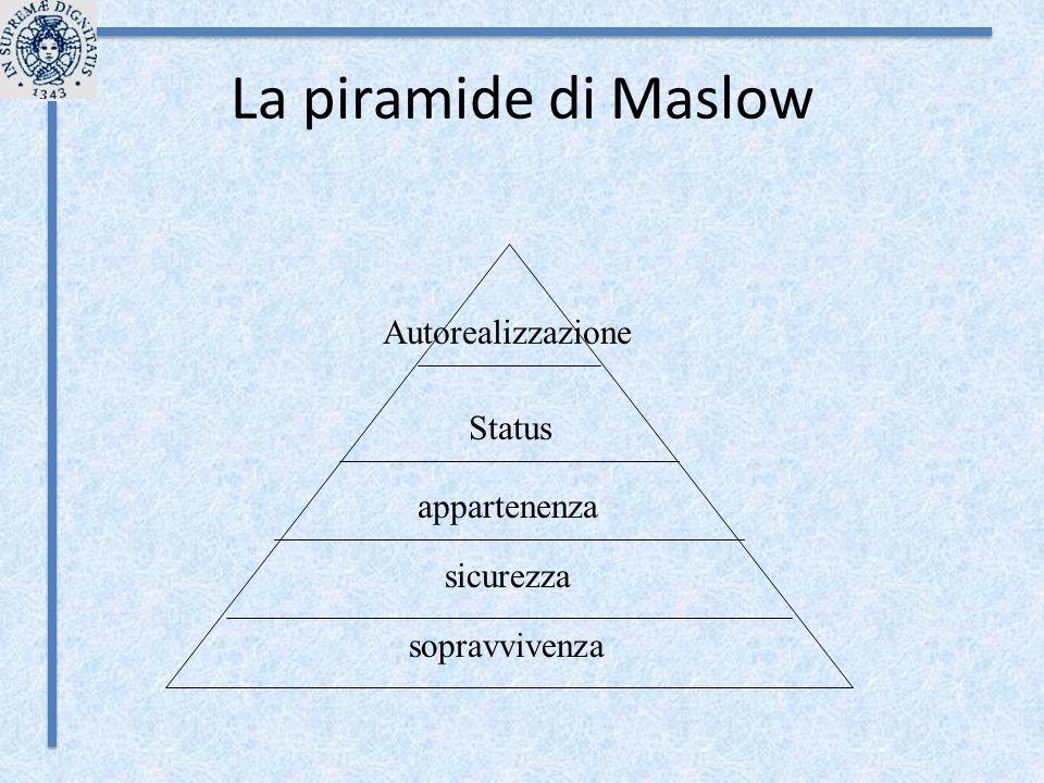 La piramide di Maslow Autorealizzazione Status appartenenza sicurezza
