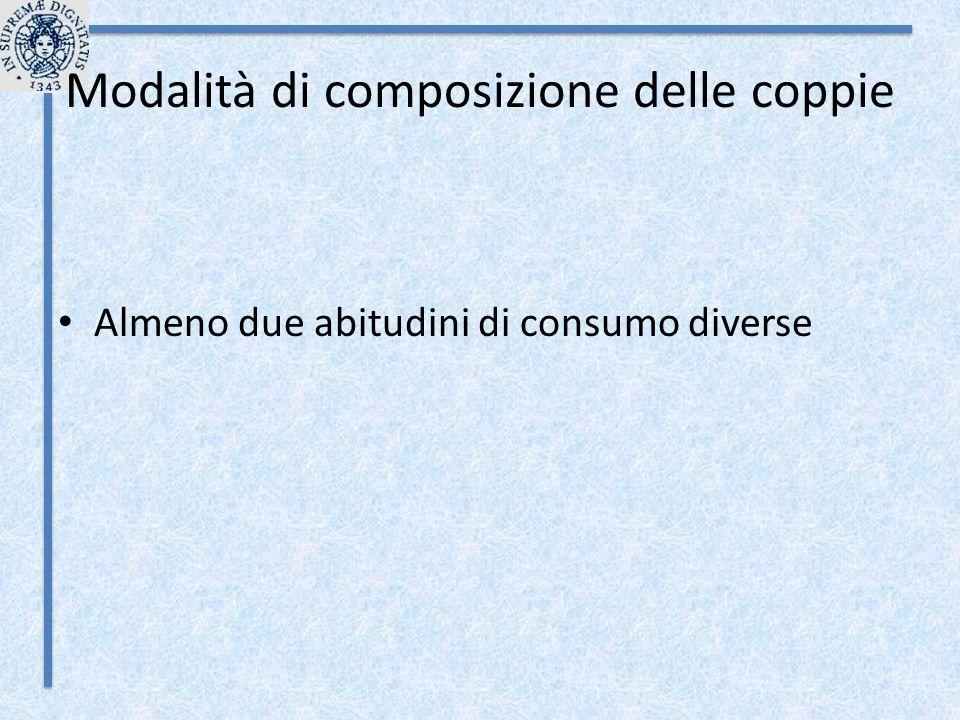 Modalità di composizione delle coppie
