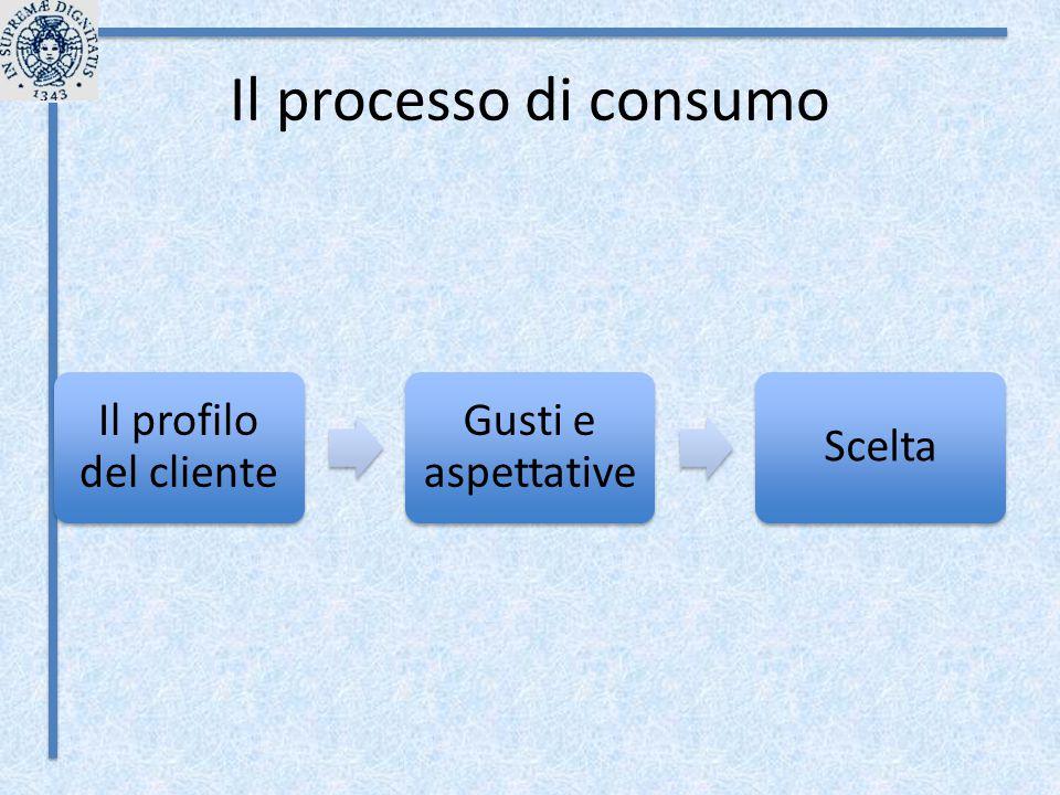 Il processo di consumo Il profilo del cliente Gusti e aspettative