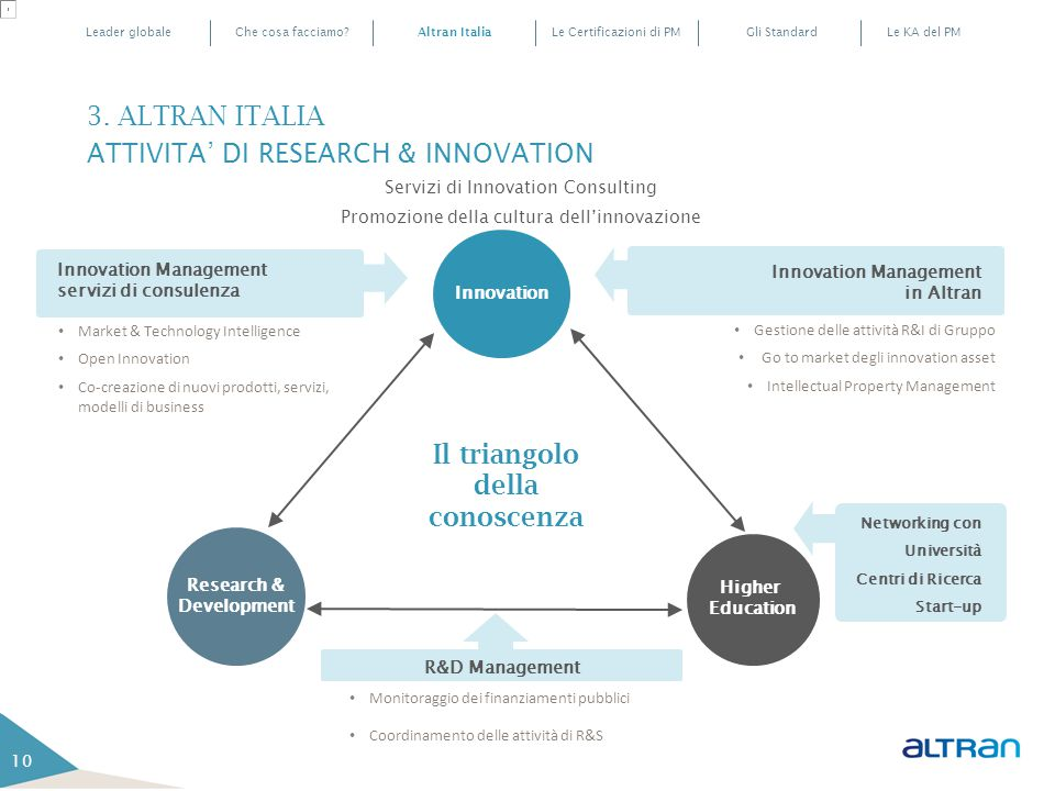 3. ALTRAN ITALIA ATTIVITA' DI RESEARCH & INNOVATION