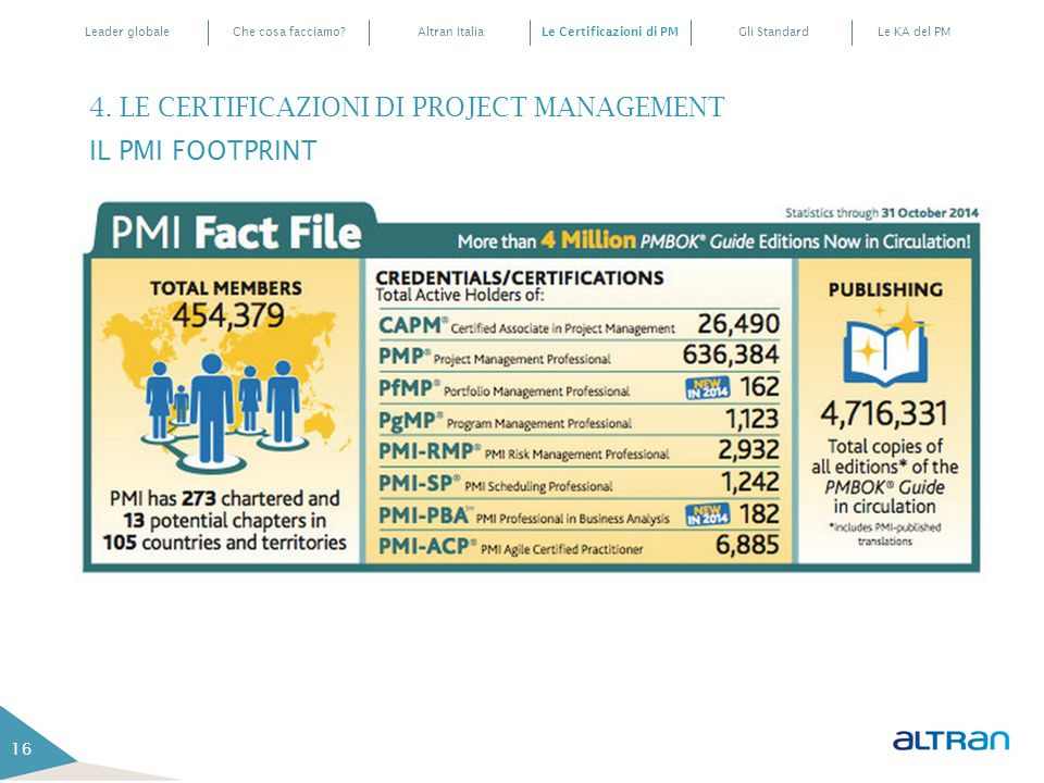 4. LE CERTIFICAZIONI DI PROJECT MANAGEMENT IL PMI FOOTPRINT