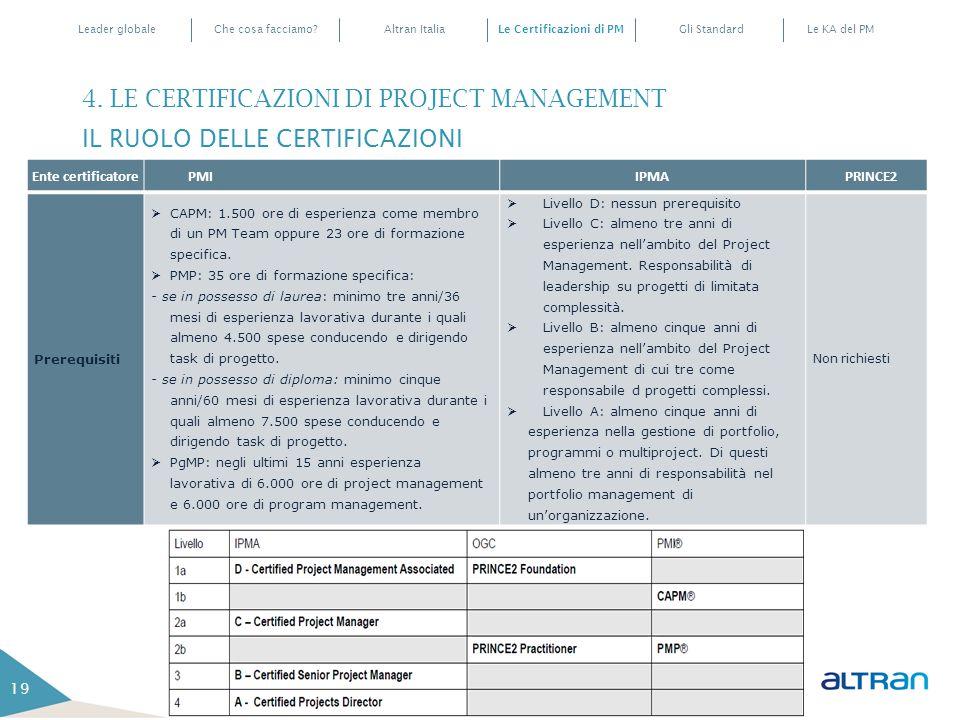 Le Certificazioni di PM