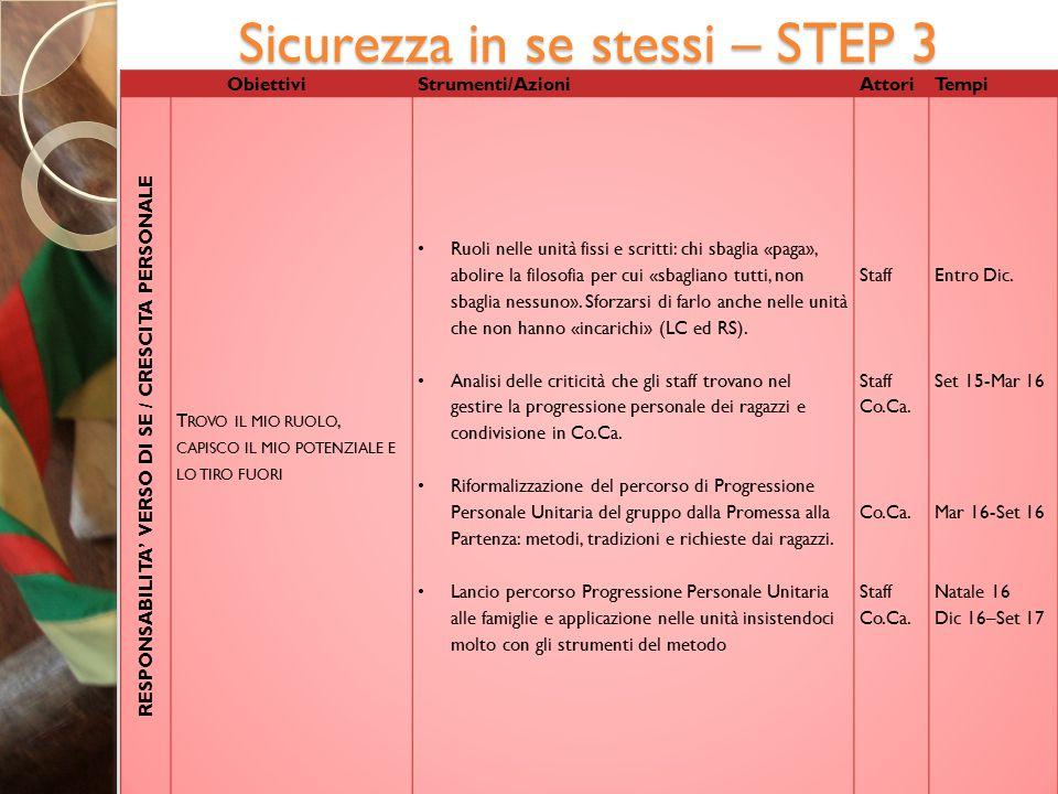 Sicurezza in se stessi – STEP 3