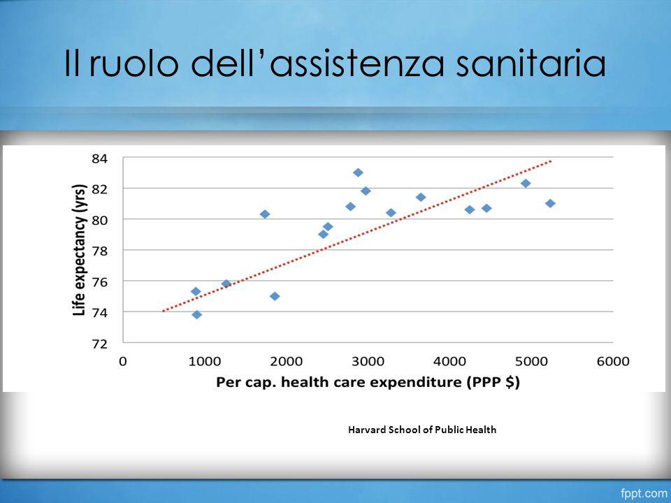 Il ruolo dell'assistenza sanitaria