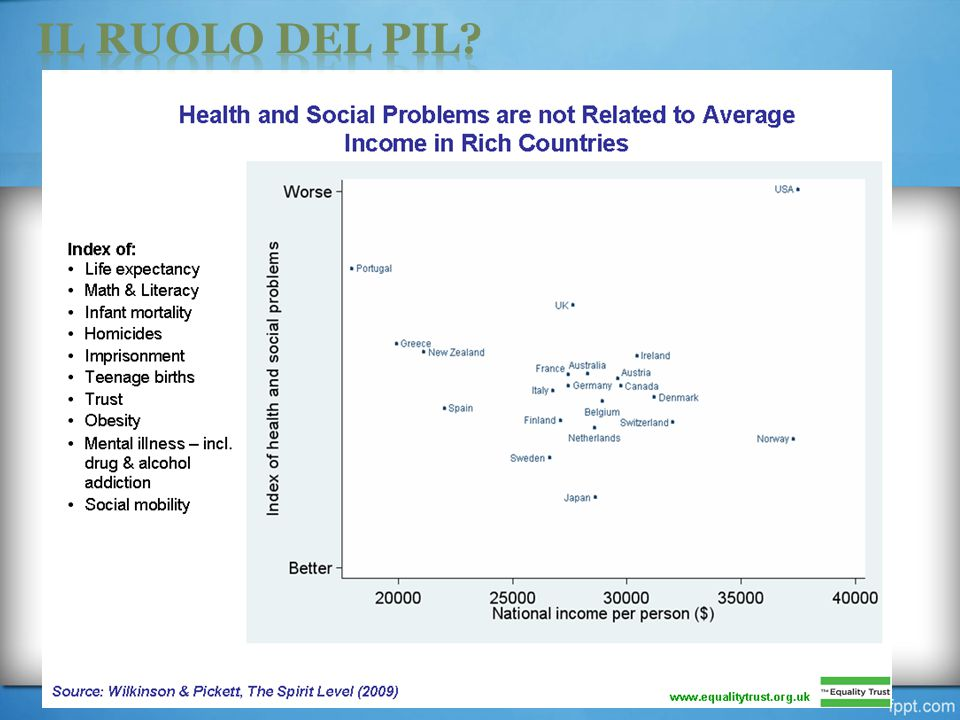 IL RUOLO DEL PIL. Far riflettere sul fatto che ci troviamo sopra i 20.000 $ anno.