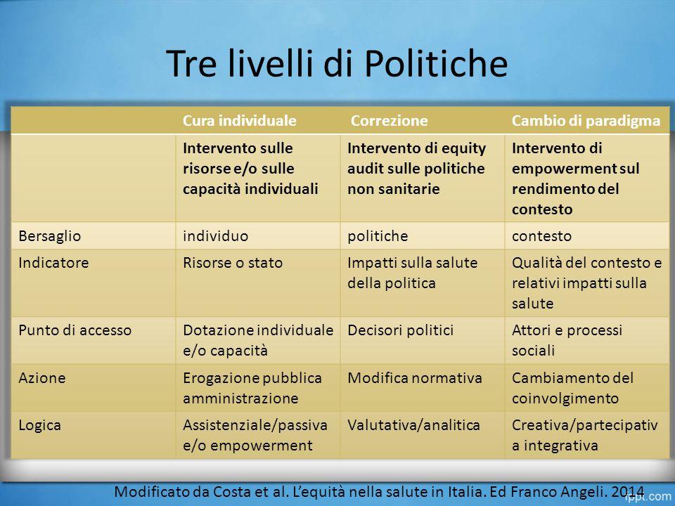 Tre livelli di Politiche