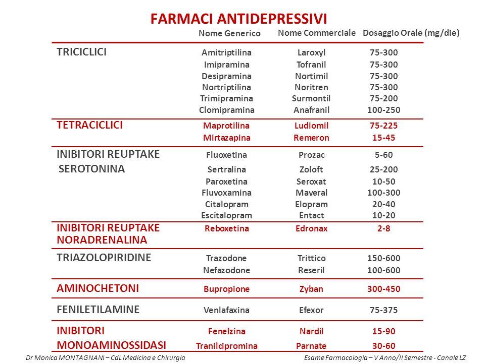 Farmaci antidepressivi Dosaggio Orale (mg/die)