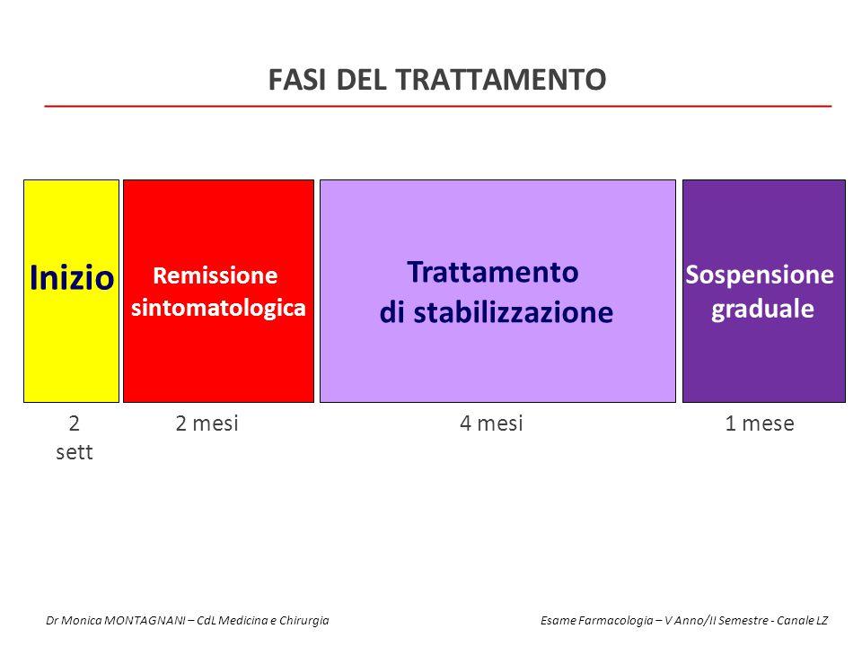 Inizio Fasi del trattamento Trattamento di stabilizzazione Sospensione