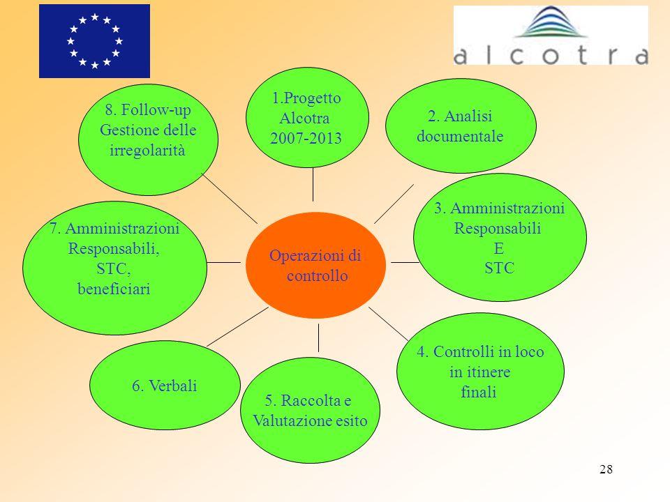 1.Progetto Alcotra. 2007-2013. 2. Analisi. documentale. 8. Follow-up. Gestione delle. irregolarità.