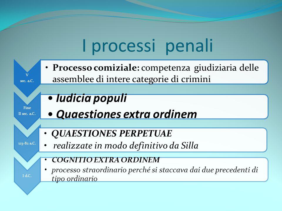 I processi penali Iudicia populi Quaestiones extra ordinem