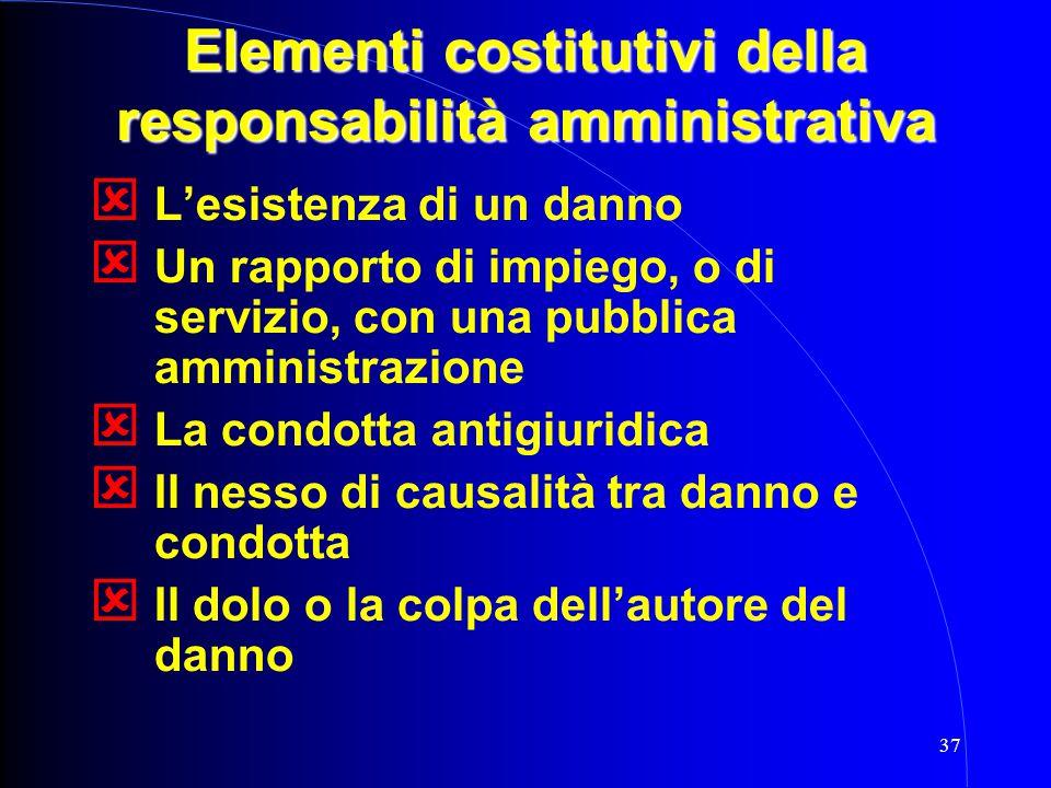 Elementi costitutivi della responsabilità amministrativa
