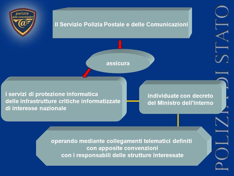 Il Servizio Polizia Postale e delle Comunicazioni