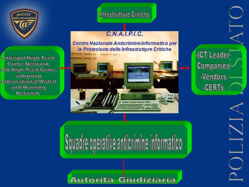 Infrastrutture Critiche Squadre operative anticrimine informatico