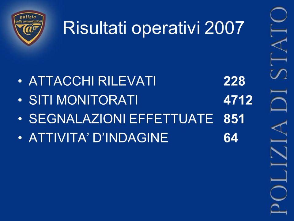 Risultati operativi 2007 ATTACCHI RILEVATI 228 SITI MONITORATI 4712