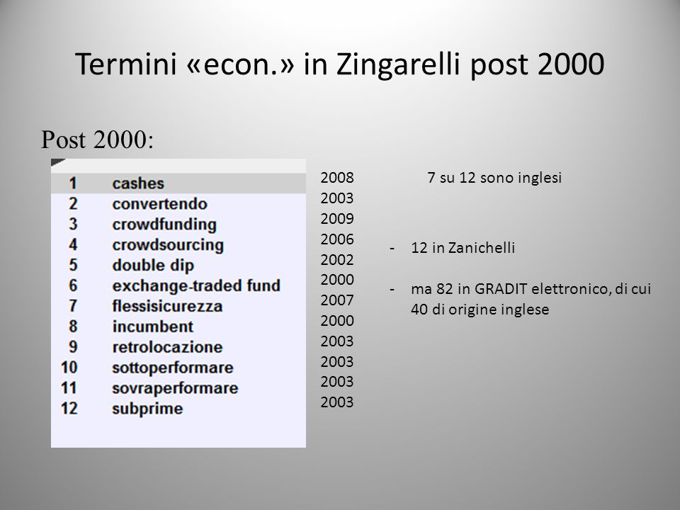 Termini «econ.» in Zingarelli post 2000