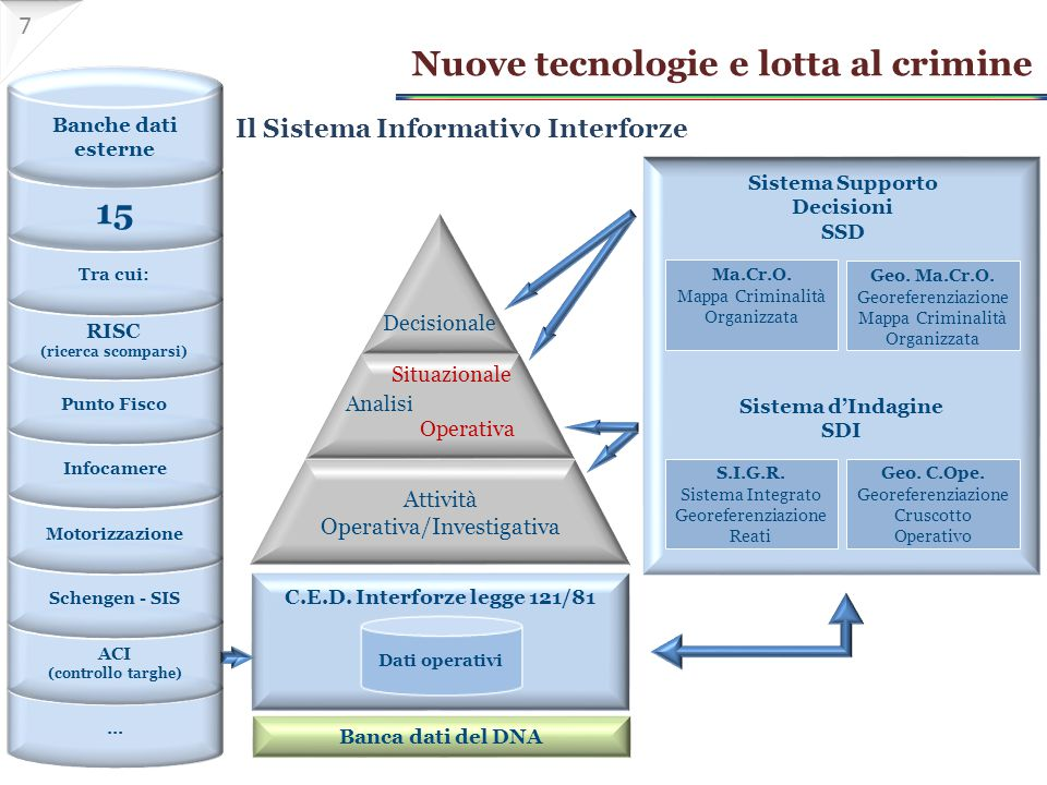Il Sistema Informativo Interforze Sistema Supporto Decisioni