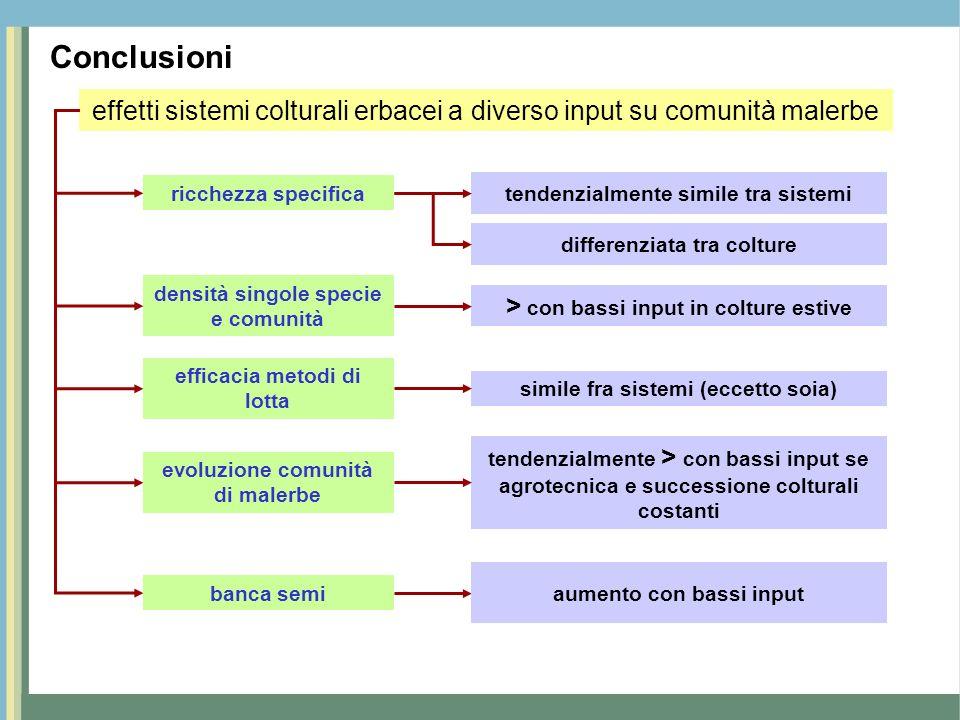 Conclusioni effetti sistemi colturali erbacei a diverso input su comunità malerbe. ricchezza specifica.
