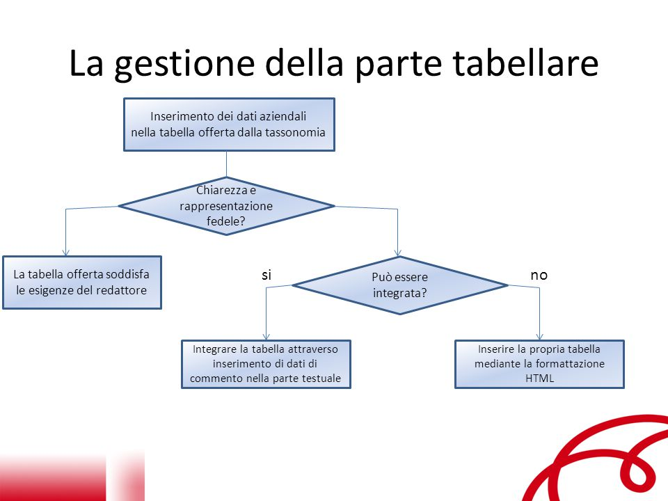 La gestione della parte tabellare