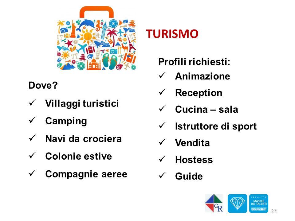 TURISMO Profili richiesti: Animazione Reception Cucina – sala Dove