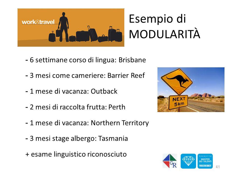 Esempio di MODULARITà 6 settimane corso di lingua: Brisbane