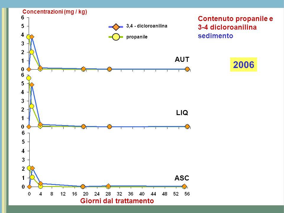 2006 Contenuto propanile e 3-4 dicloroanilina sedimento AUT LIQ ASC