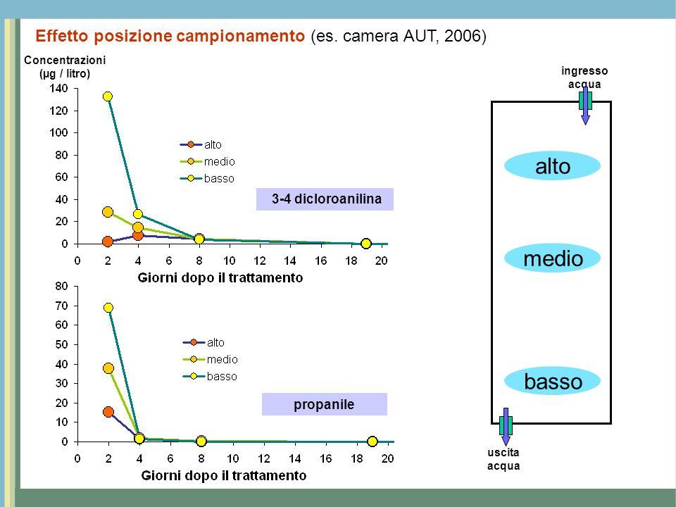 Concentrazioni (µg / litro)