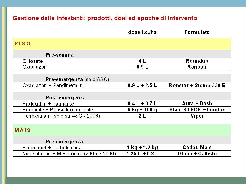 Gestione delle infestanti: prodotti, dosi ed epoche di intervento