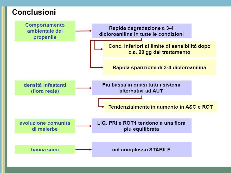 Conclusioni Comportamento ambientale del propanile