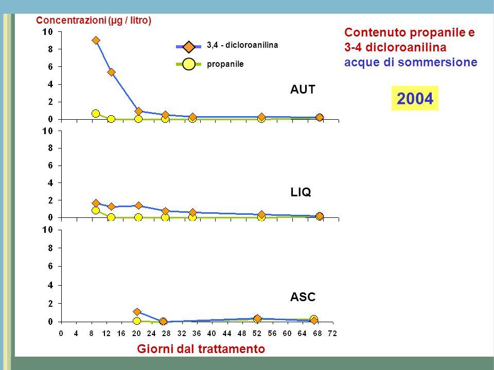 2004 Contenuto propanile e 3-4 dicloroanilina acque di sommersione AUT