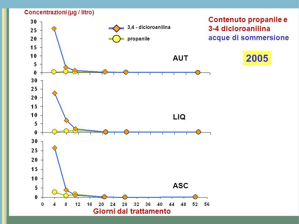 2005 Contenuto propanile e 3-4 dicloroanilina acque di sommersione AUT