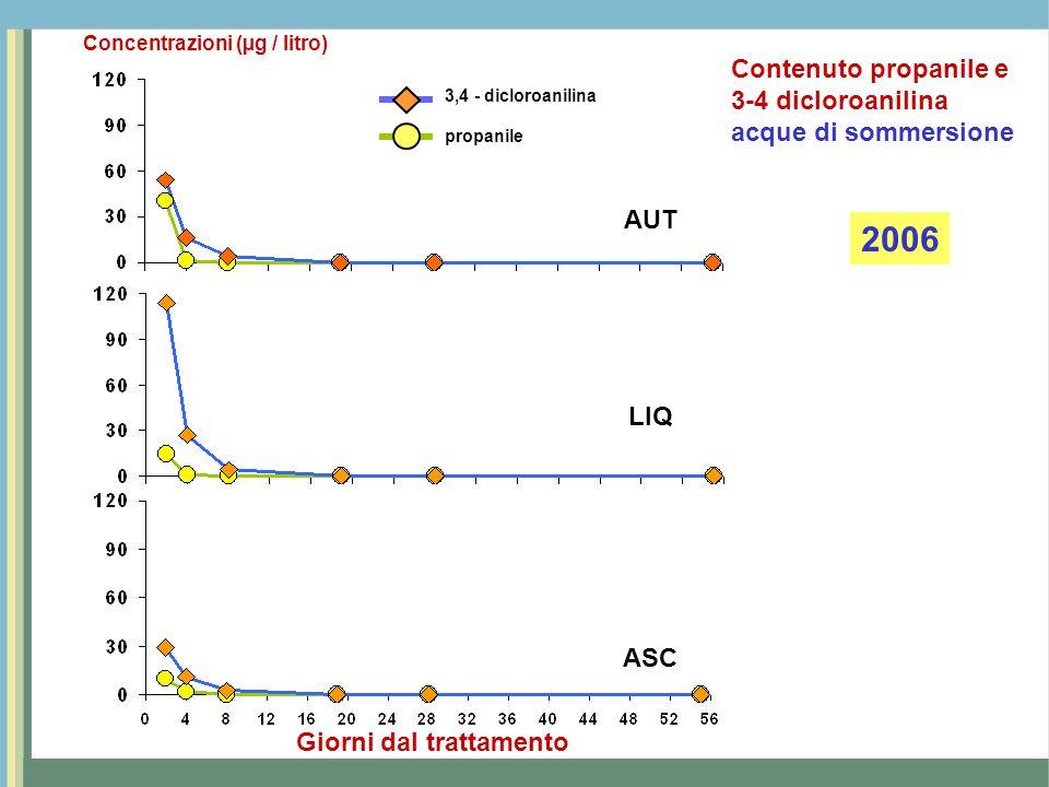 2006 Contenuto propanile e 3-4 dicloroanilina acque di sommersione AUT