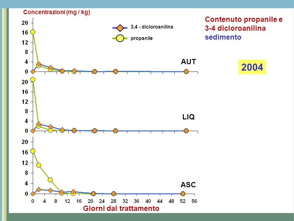 2004 Contenuto propanile e 3-4 dicloroanilina sedimento AUT LIQ ASC