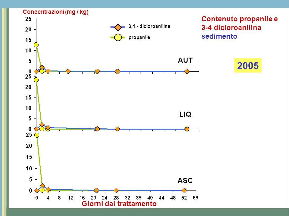 2005 Contenuto propanile e 3-4 dicloroanilina sedimento AUT LIQ ASC
