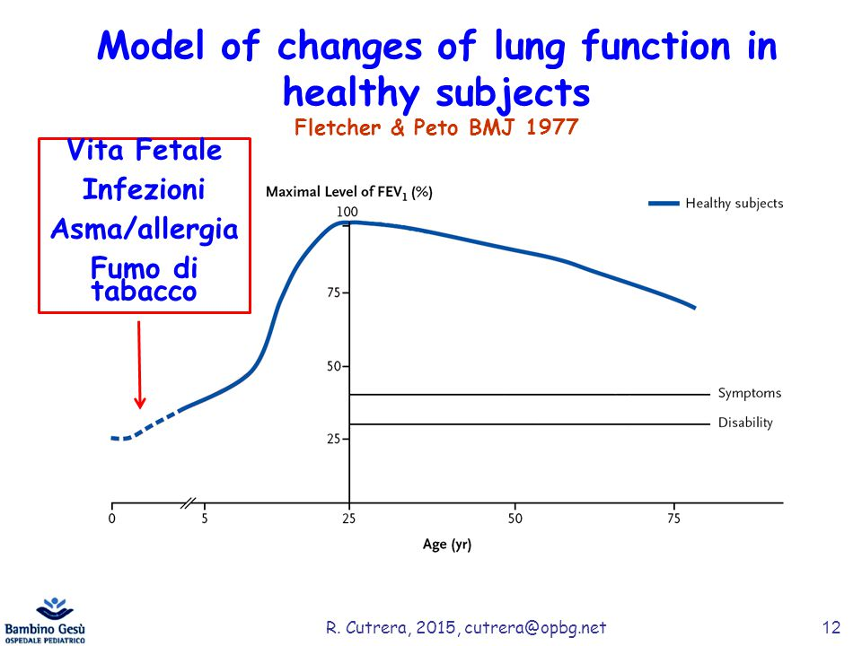 Model of changes of lung function in healthy subjects