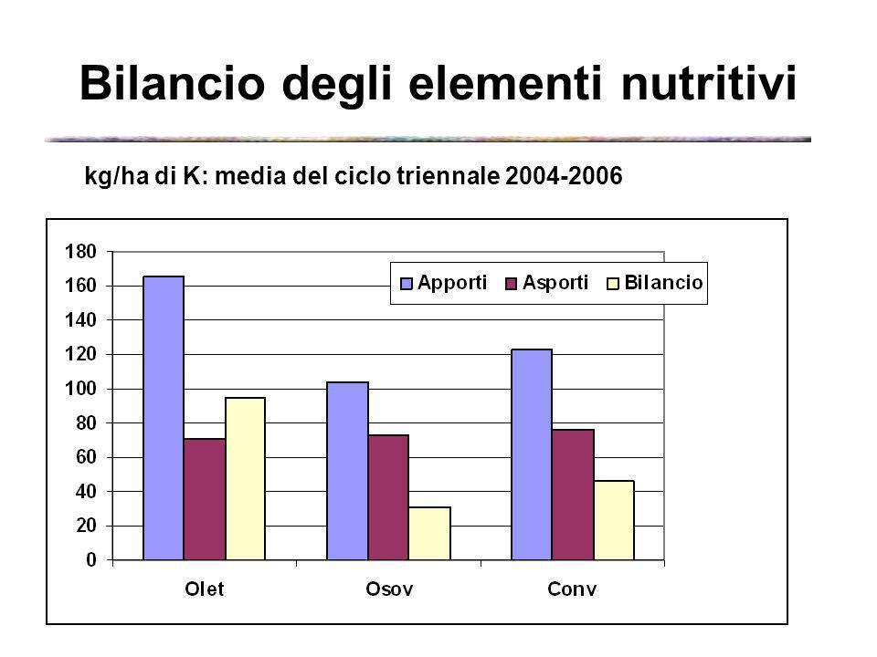 Bilancio degli elementi nutritivi