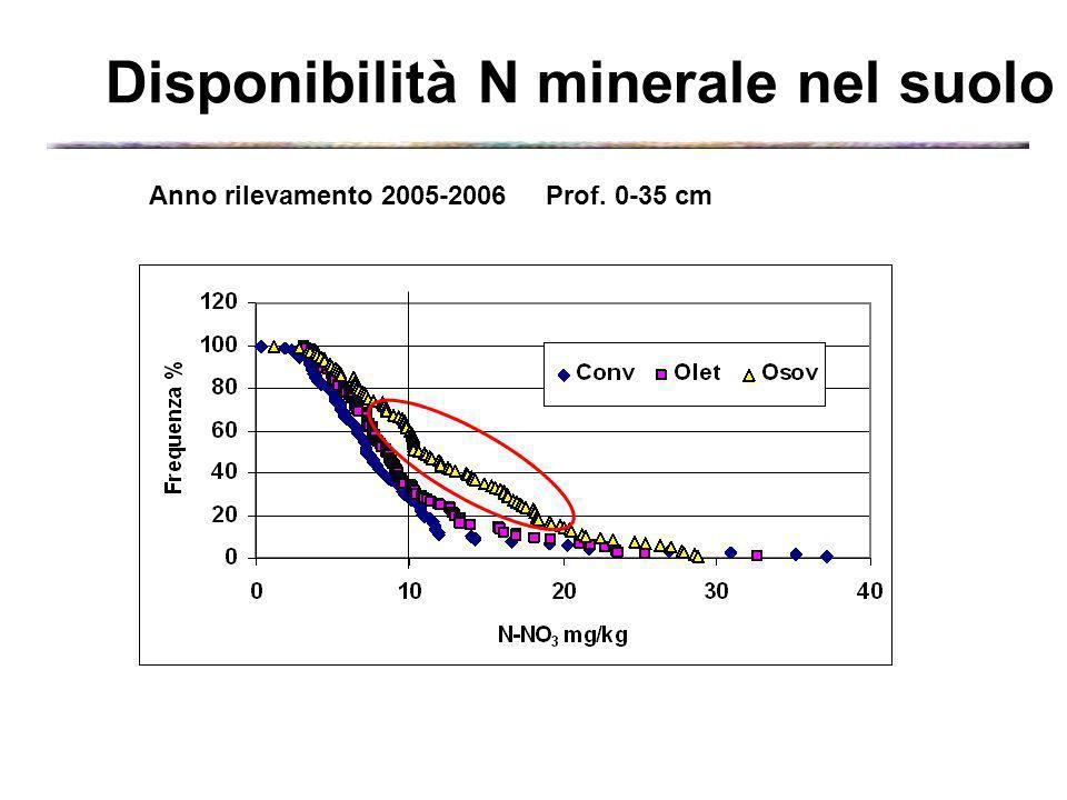Disponibilità N minerale nel suolo