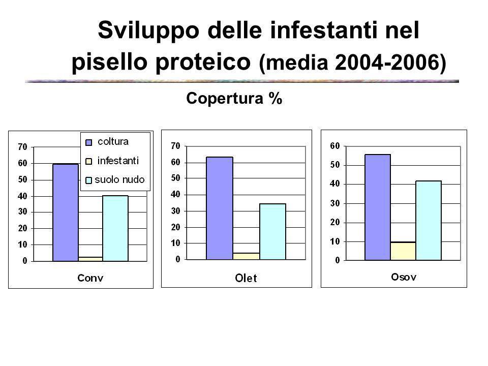 Sviluppo delle infestanti nel pisello proteico (media 2004-2006)