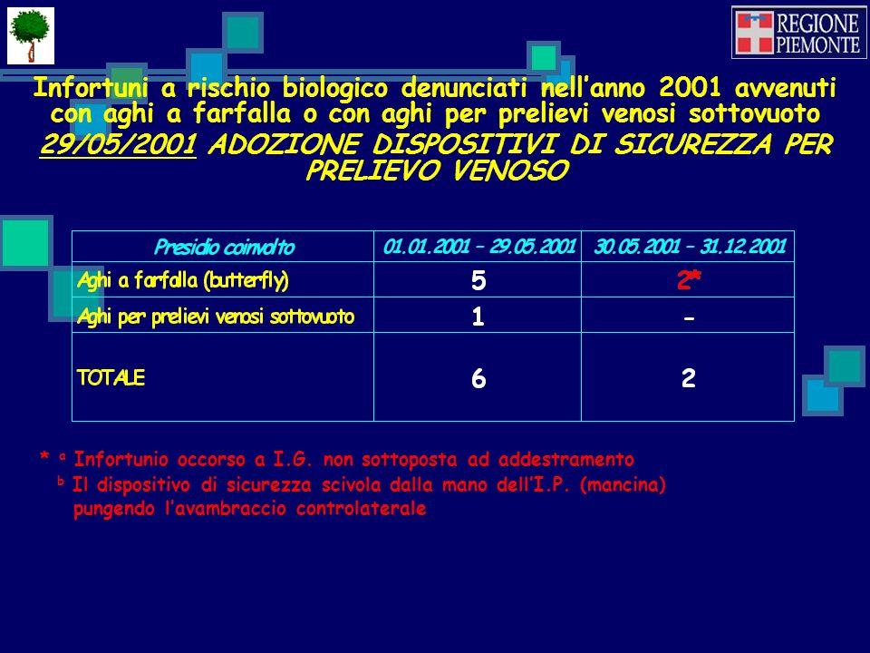 29/05/2001 ADOZIONE DISPOSITIVI DI SICUREZZA PER PRELIEVO VENOSO