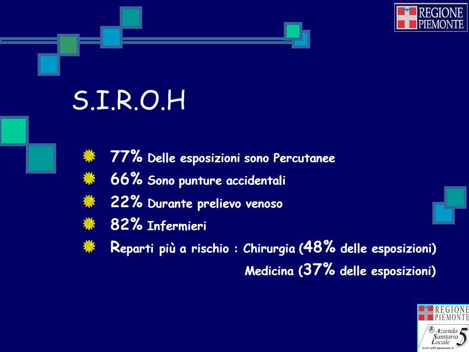 S.I.R.O.H 77% Delle esposizioni sono Percutanee