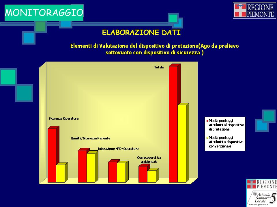 MONITORAGGIO ELABORAZIONE DATI