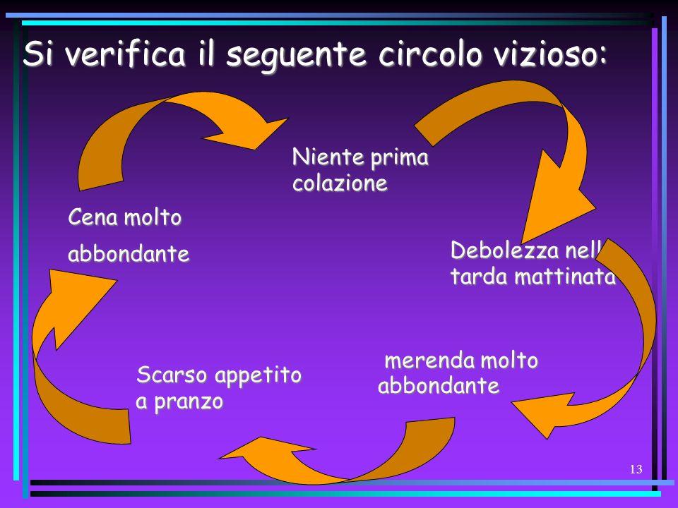 Si verifica il seguente circolo vizioso:
