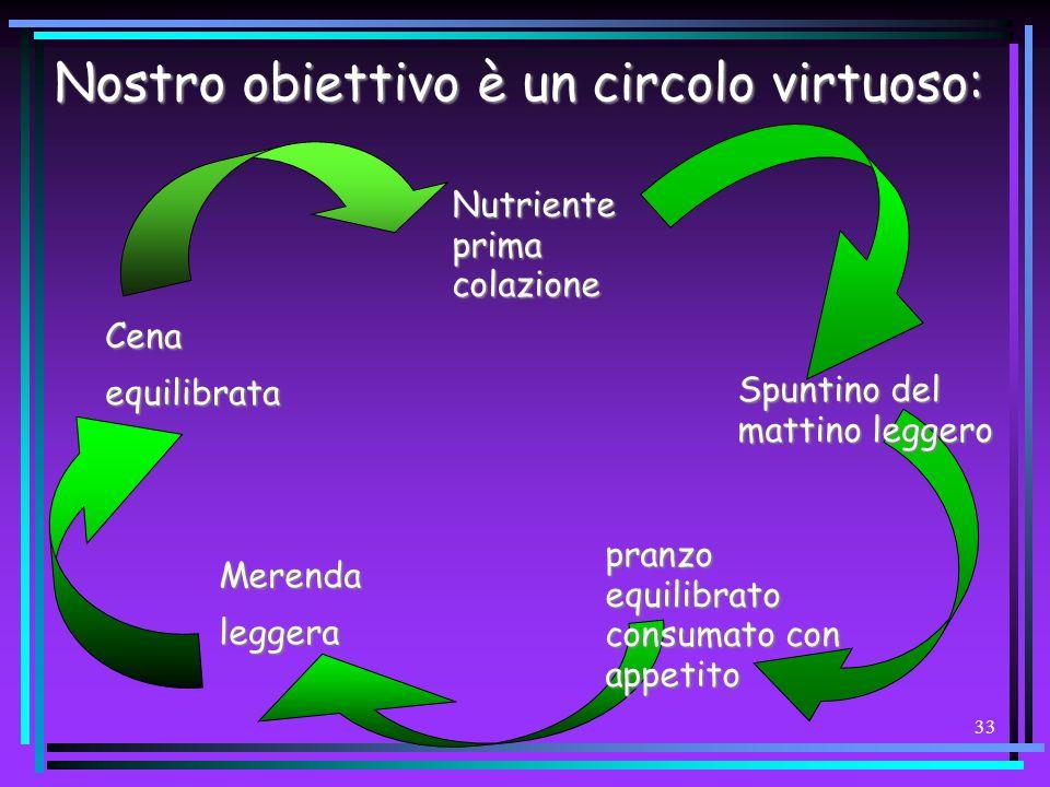 Nostro obiettivo è un circolo virtuoso: