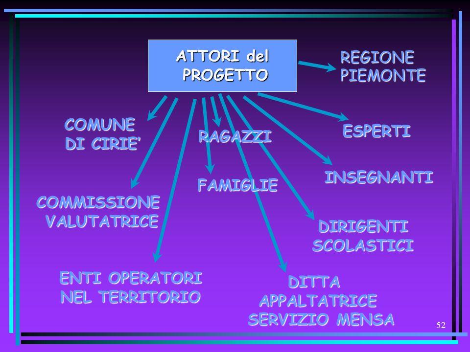 ATTORI delPROGETTO. REGIONE. PIEMONTE. COMUNE. DI CIRIE' ESPERTI. RAGAZZI. INSEGNANTI. FAMIGLIE. COMMISSIONE.