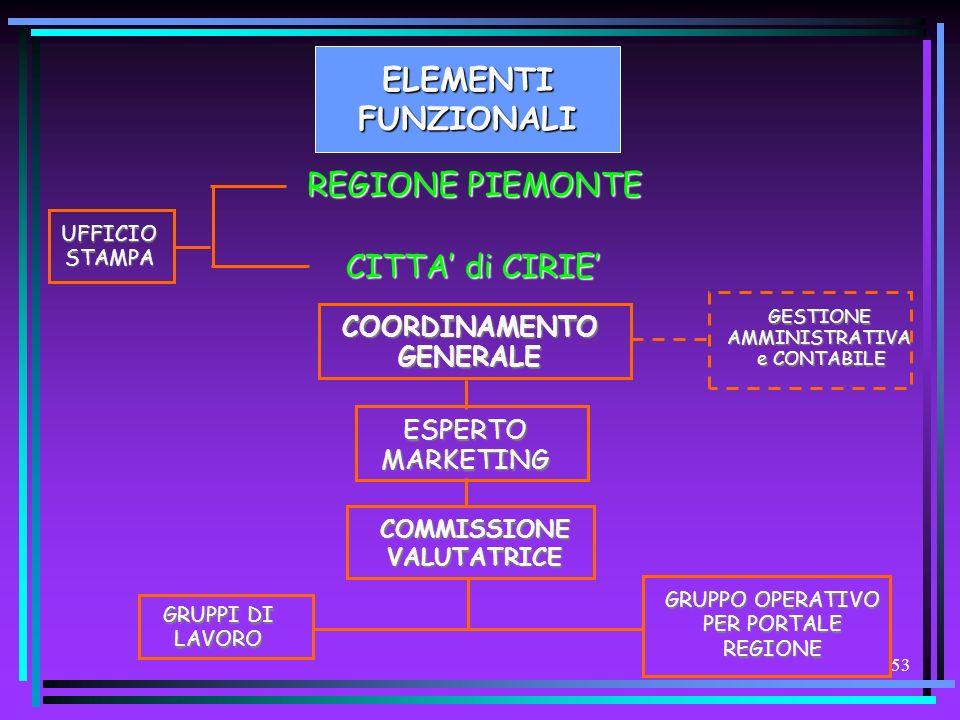 COORDINAMENTO GENERALE COMMISSIONE VALUTATRICE